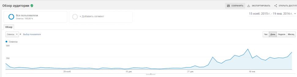 Динамика роста SEO посещаемости  полиграфического сайта