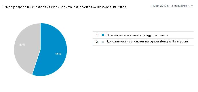 Розподіл по групах ключових слів для сайту dynastija.com.ua