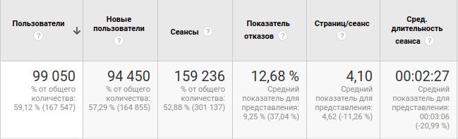 Посещаемость на сайте dynastija.com.ua