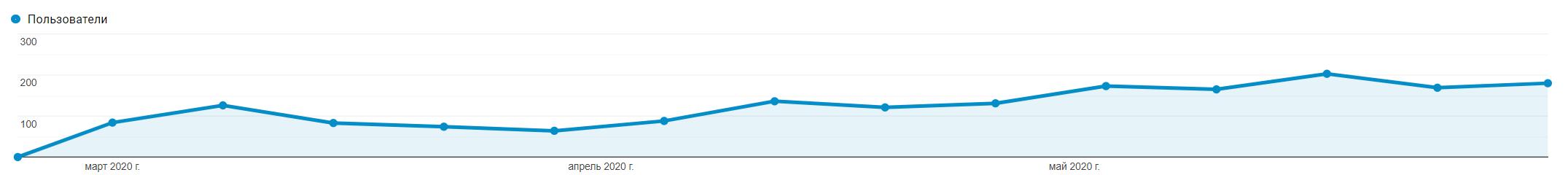 Раскрутка блога, первые результаты